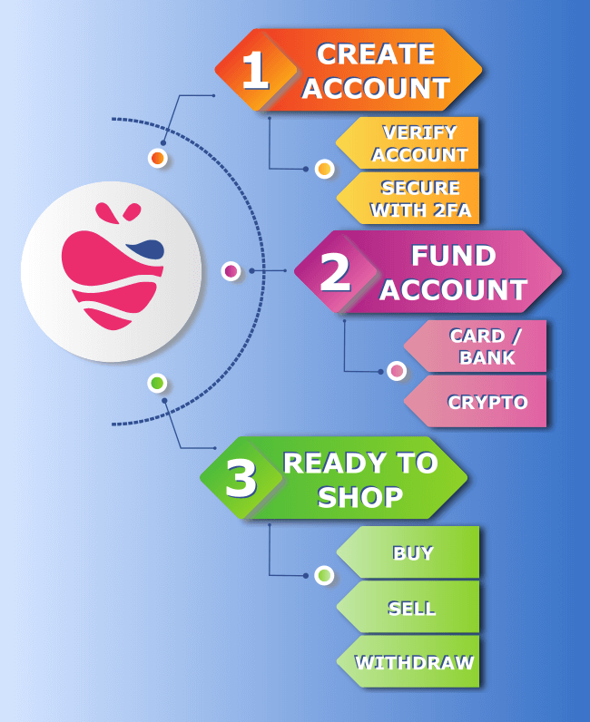 Create Coinberry account infographic