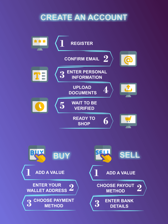 Create coinmama account infographic