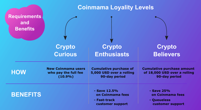 Coinmama Loyality Levels Infograph