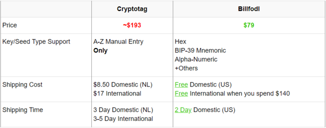 Billfodl vs Cryptotag Price comparison