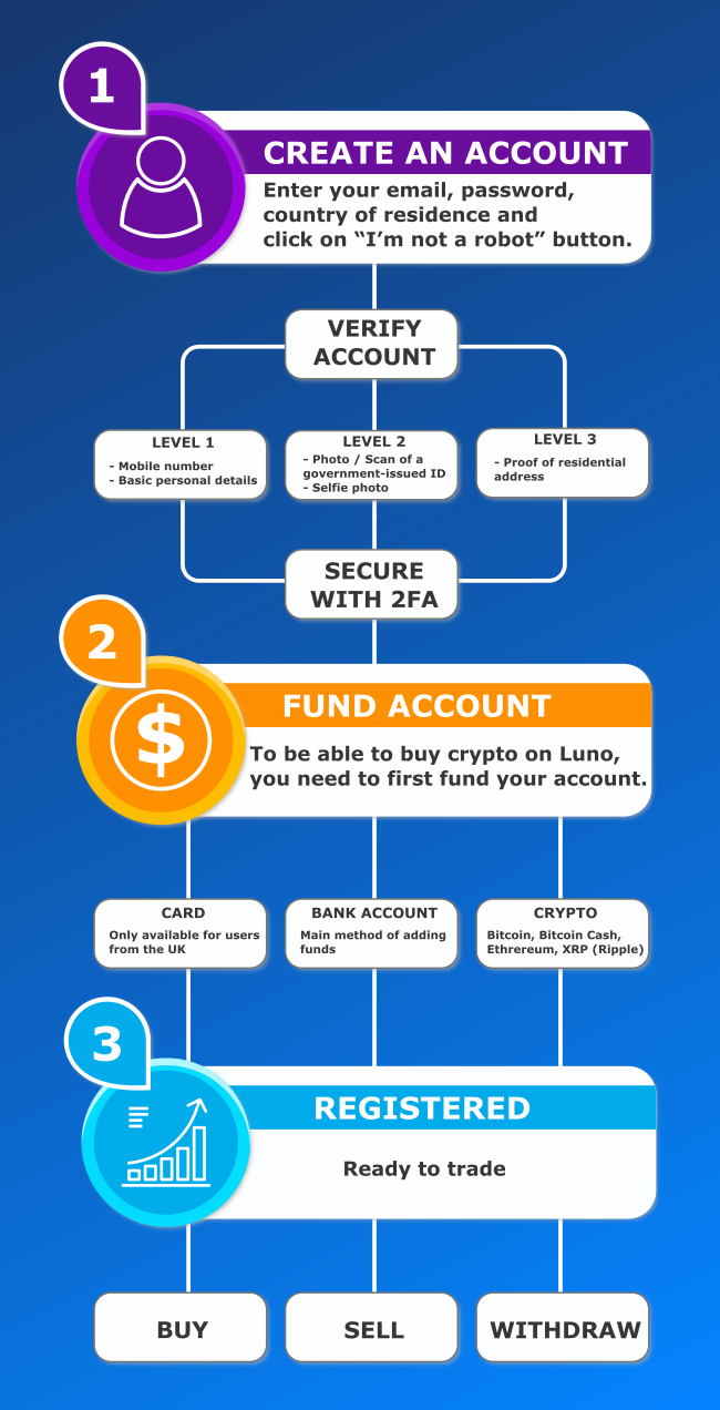 Create Luno account infographic