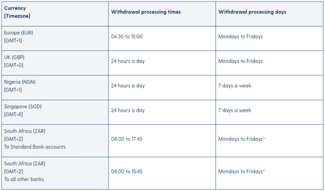 Screenshot of luno.com withdrawal schedule
