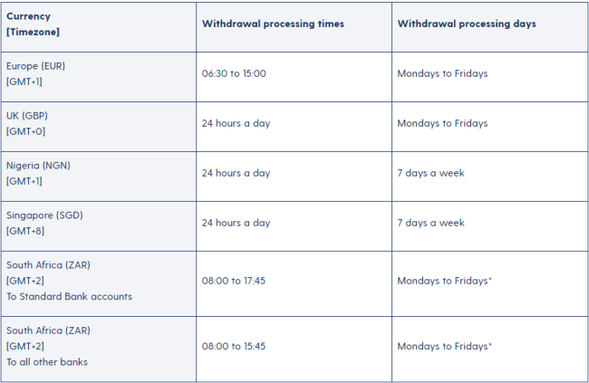 Screenshot of luno.com withdrawal times